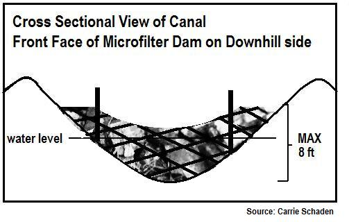 Fig 8. Front Facing View of Microfilter