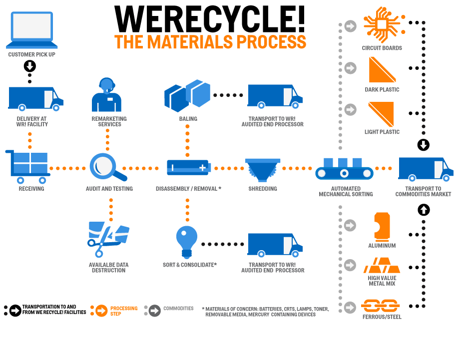 WeRecycle process flowchart.png