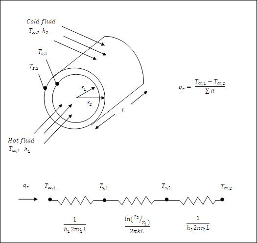 Radial Heat Transfer.JPG