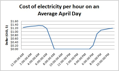 Fig8. Cost of an affordable greenhouse during an average day in the month of April