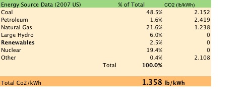 Total co2-kwh - national grid mix.jpg