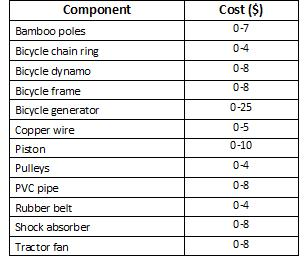 Estimated range of costs for a flat blade windmill