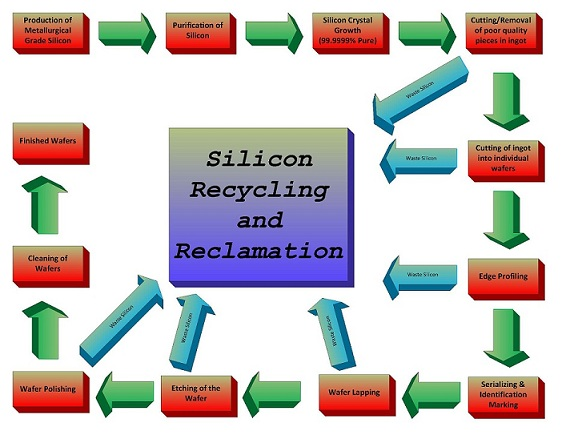 Silicon Wafer Production.jpg