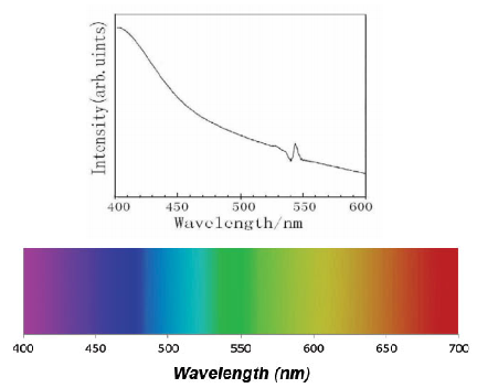 Spectral readout of CdSe UV-Vis test