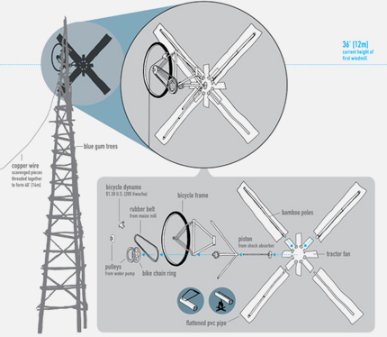 William Kamkwamba's Windmill Schematic