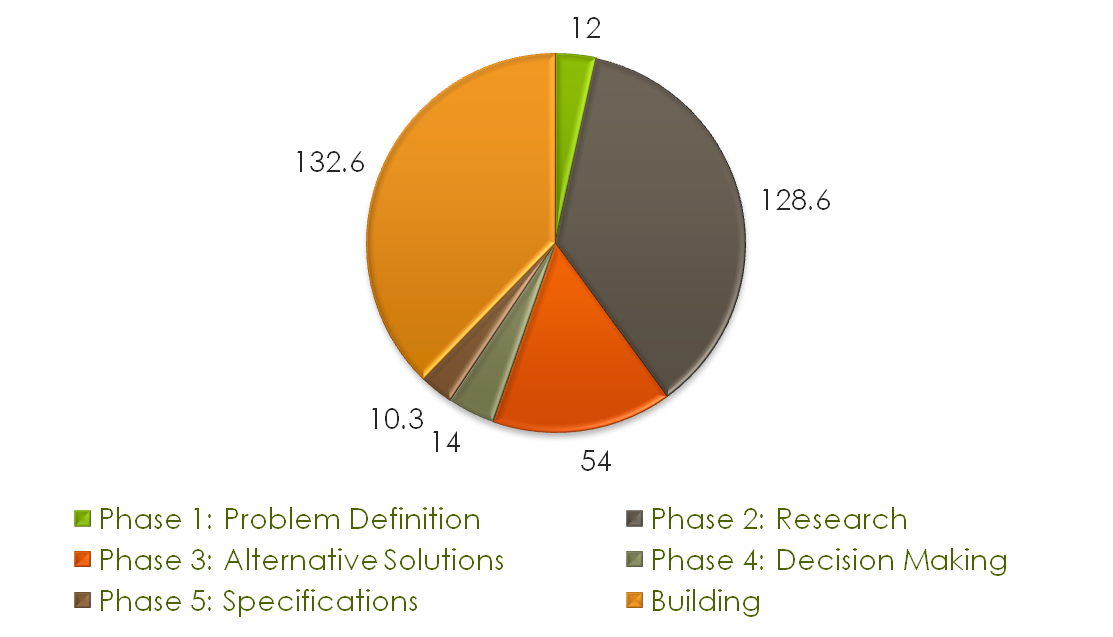 Pie chart of design hours for each design section