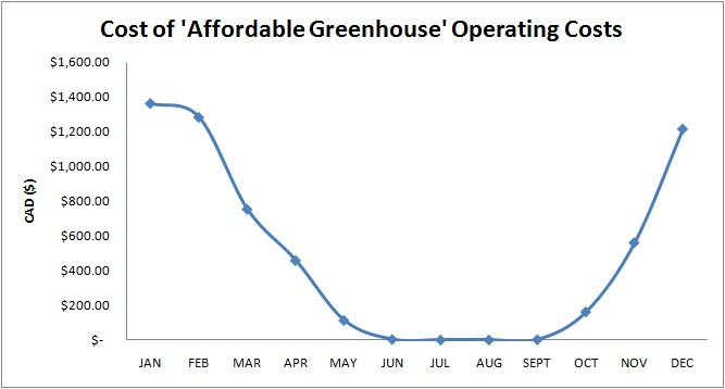 Fig7. Cost of an 'affordable greenhouse' throughout all 12 months of an average year.
