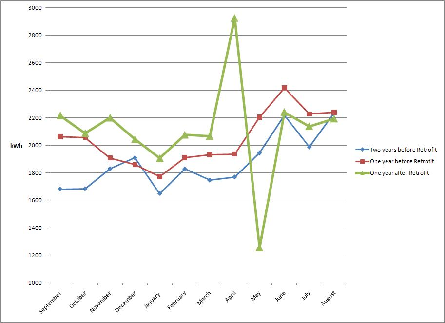 Fig. 2 The Green Line is the kWh/month for the year after the Retrofits.