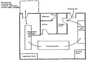 Food processing building design (Practical Action Brief ...