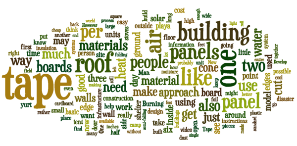"Hexayurt project Project on Appropedia wordle constructed from Appropedia articles with the ""Hexayurt"" term removed."