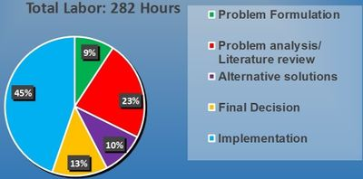 Figure-5: Pie Chart of Labor Hour..