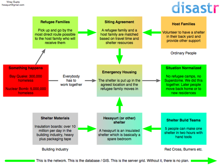 Disastr.org overview.png