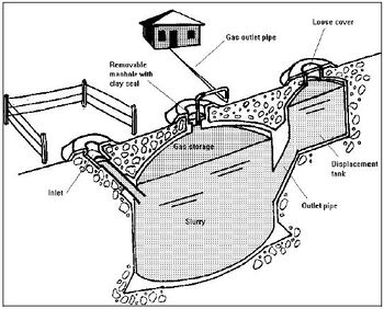Figure 1. Fixed dome digester