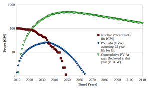 Nuclear vs solar Power over years.png